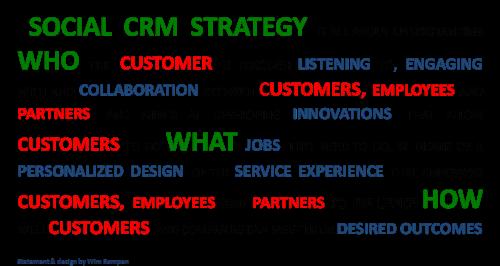 Social CRM Strategy Framework Statement by Wim Rampen