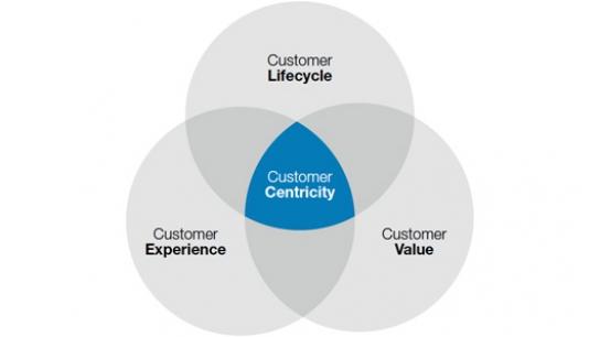 Customer_centricity_SAS_544_306_s_c1_smart_scale