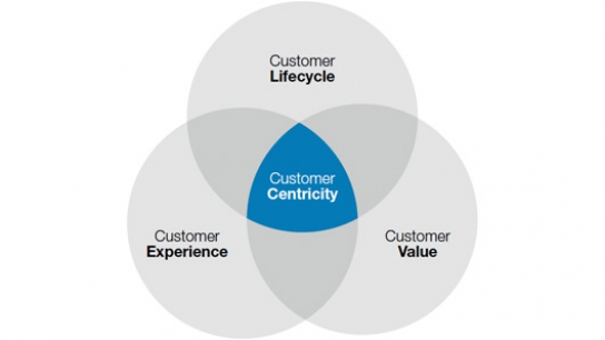 customer eccentricity Think customer centricity is just a business buzzword don't tell that to amazon founder and ceo jeff bezos here are five ways to be customer centric inspired by the man obsessed with customer service.