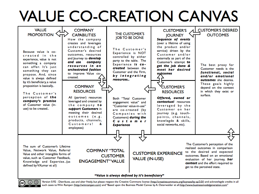 Business Model Zen Canvas HttpBusinessmodelzenComBusiness