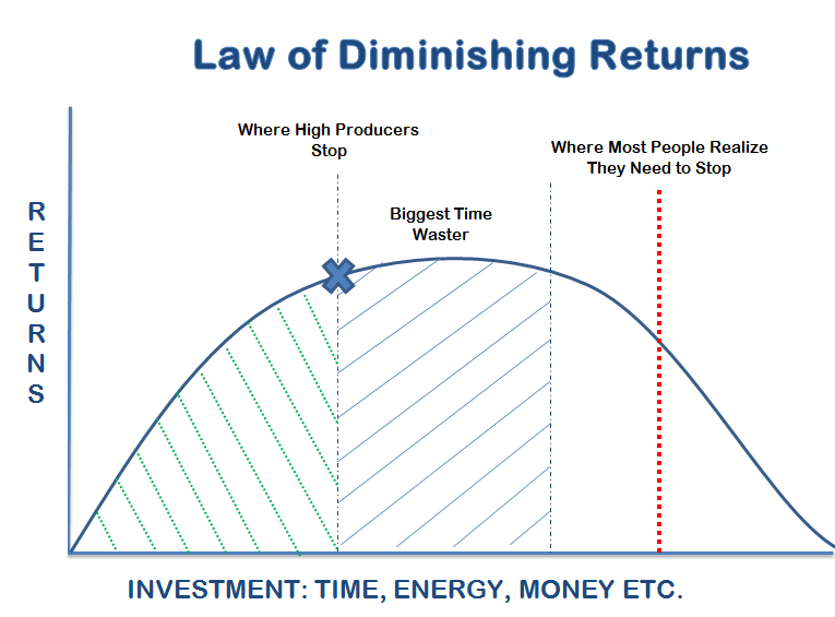 diseconomies of scale and the law of diminishing return The law of diminishing returns does not imply that adding more  for 'diminishing returns' diseconomies of scale,  this is the diminishing return of.